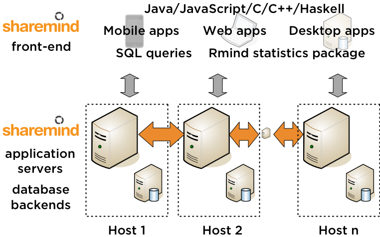 Sharemind Application Server (multi-party computation) deployment